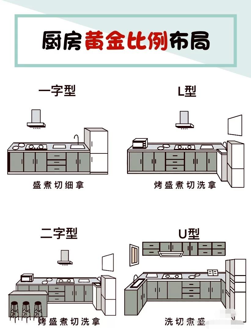 装修设计|厨房尺寸篇